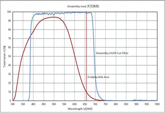 梦天改机的UV/IR CUT滤镜光谱图