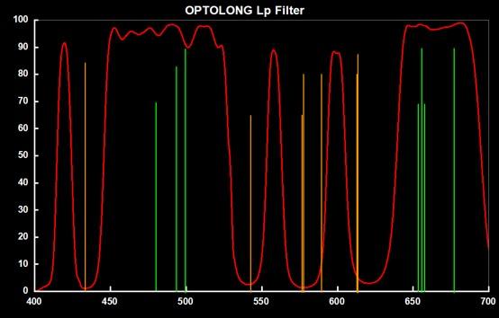 宇隆L-pro光害滤镜光谱图