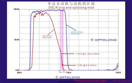 红色曲线:红外滤镜对各个波长光线的透射率;蓝色曲线:天文滤镜对各个波长光线的透射