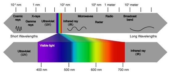 电磁波谱图,图源网络