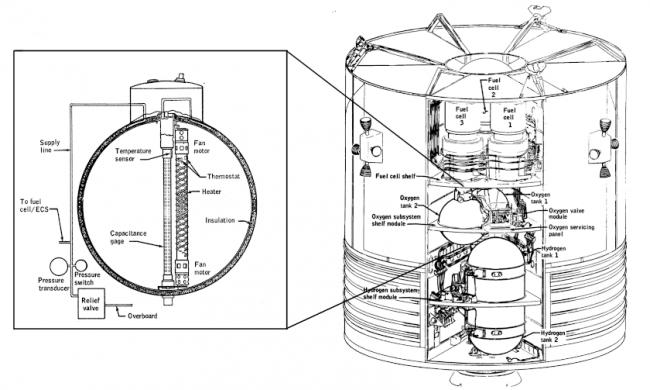 左图:氧气罐的构造;右图:氧气罐在服务舱中的位置。