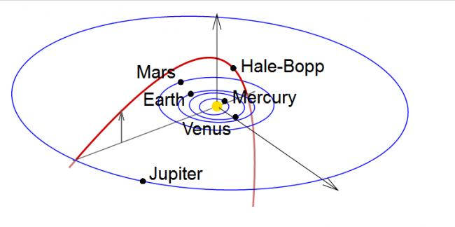 海尔波普彗星的轨道示意图,它的轨道倾角很大