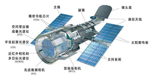 2009年最后一次维护后HST的结构,南方天文汉化
