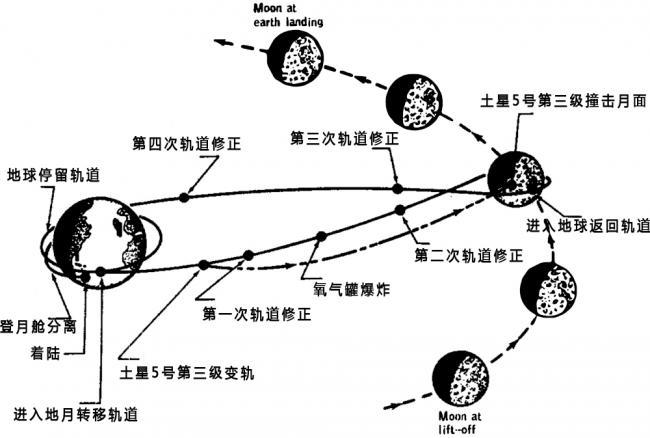 阿波罗13号的飞行轨迹