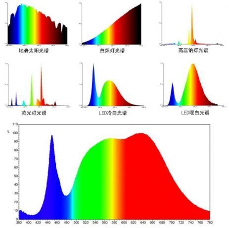 国内某公司开发全光谱LED光谱和其他发光源的对比。