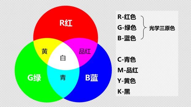 在PS中画出三个纯色的圆,每个圆分别是255纯度的红绿蓝三色。三色交叉的地方就是白色