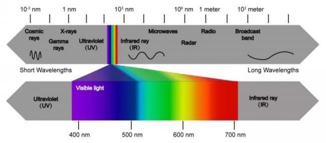 电磁波谱图,其中红外线(Infrared Ray)的部分,波长更长,在可见光之外。电磁波谱图,其中红外线(Infrared Ray)的部分,波长更长,在可见光之外。